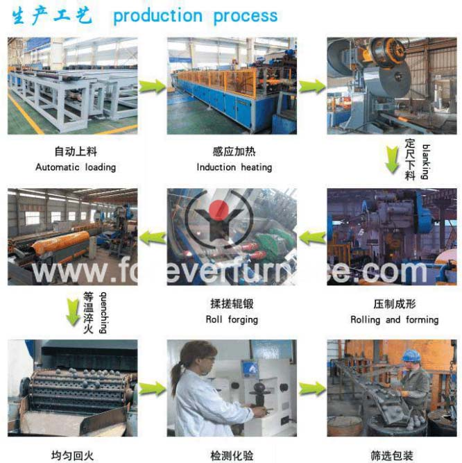 http://www.foreverfurnace.com/products/steel-ball-roll-forging-equipment.html