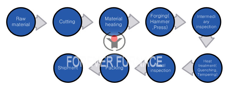 http://www.foreverfurnace.com/products/hot-rolled-steel-ball-production-line.html