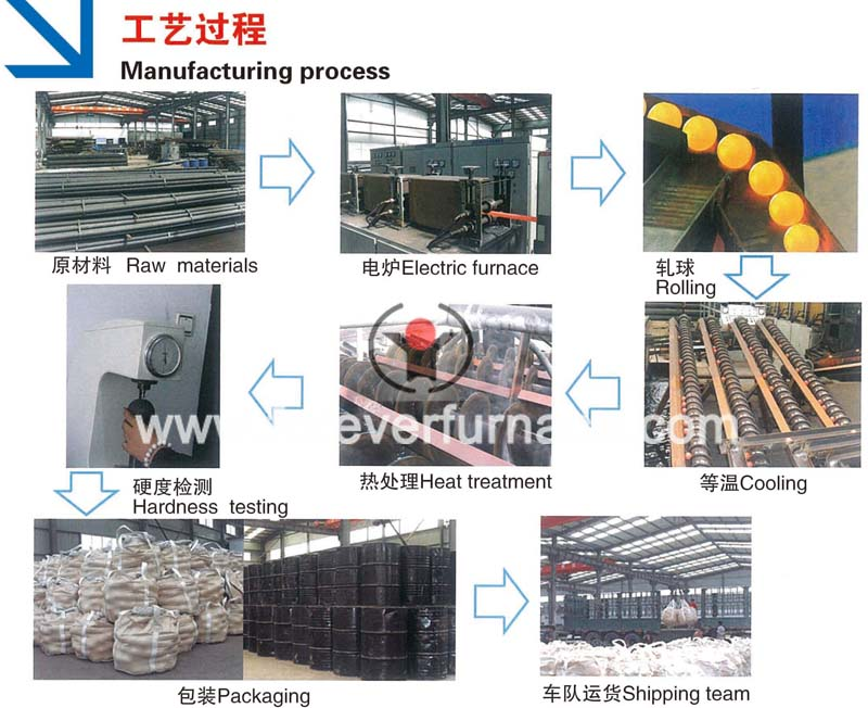 http://www.foreverfurnace.com/products/steel-ball-rolling-equipment.html