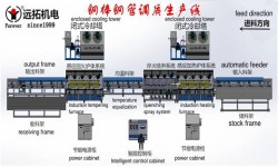 Steel bar hardening and quenching equipment